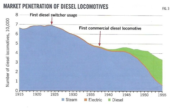 Transition from steam to diesel locomotives shows slow pace of adoption of new technologies.