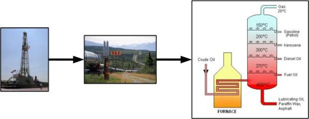 Oil well pipeline refinery