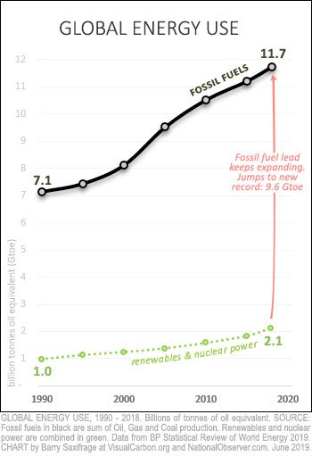 Fossil fuel consumption since 1990