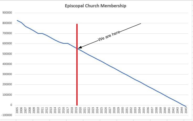 Membership Episcopal church