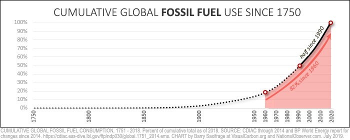 cumulative global fossil use since 1750