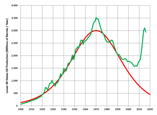 Production of oil and shale oil in the United States