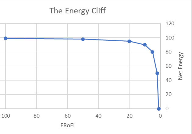 The ERoEI energy cliff