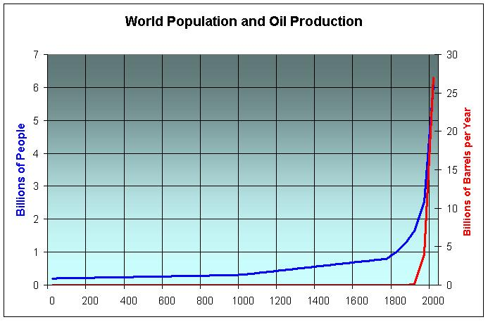 World population and growth in oil production