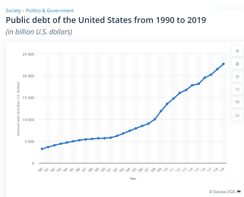 U.S. National Debt 1990-2019