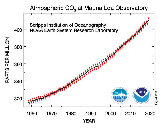 CO2 concentration 1960-2020